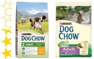 Дог чау корм для собак состав